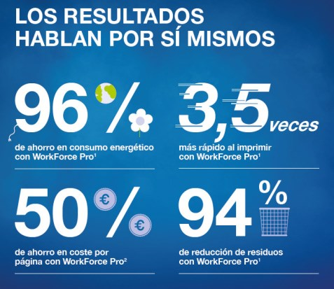 El ahorro de usar una WorkForce