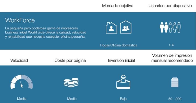 Impresora Epson WF-2750DWF: Documentos empresariales rentables a doble cara